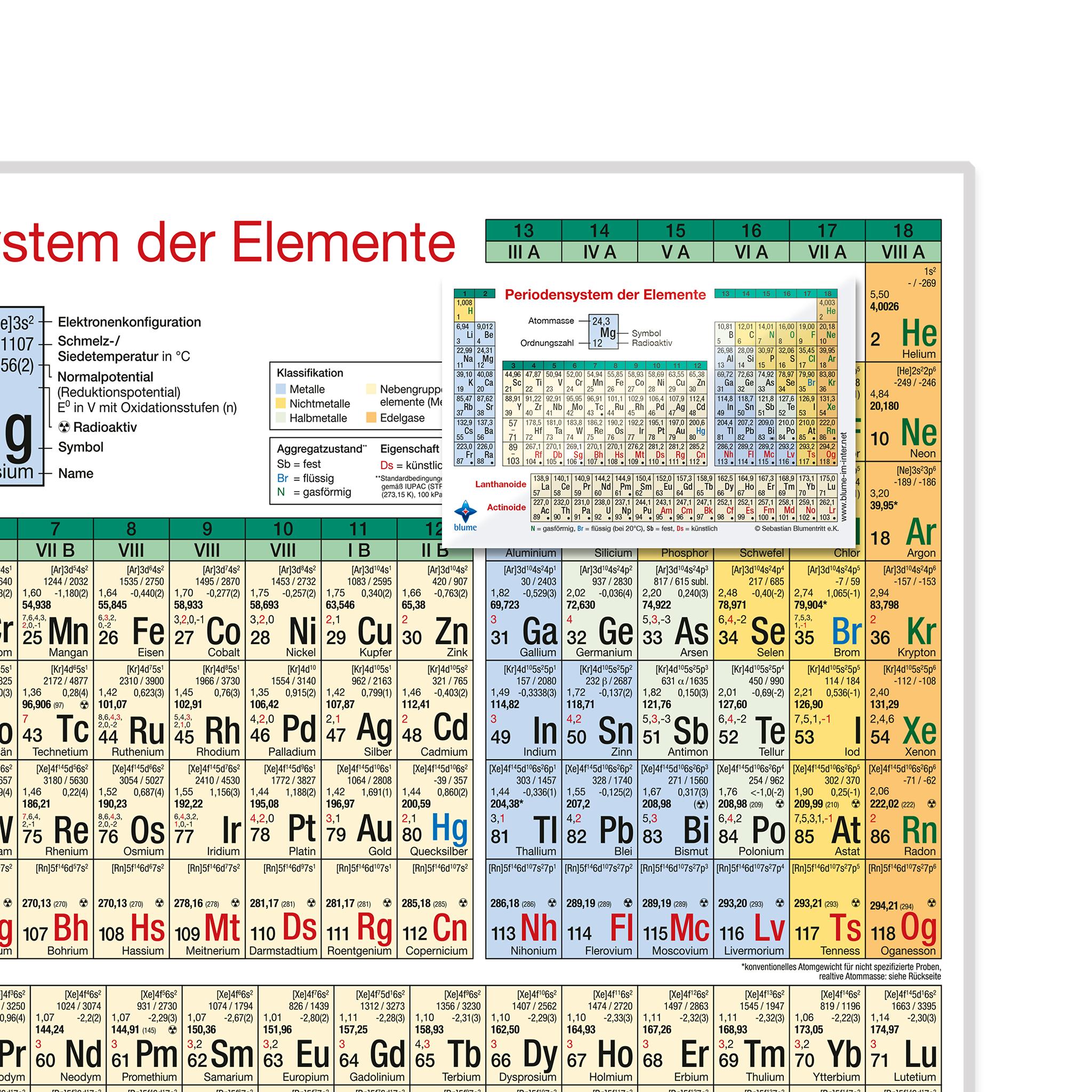 Periodensystem der Elemente - DIN A4