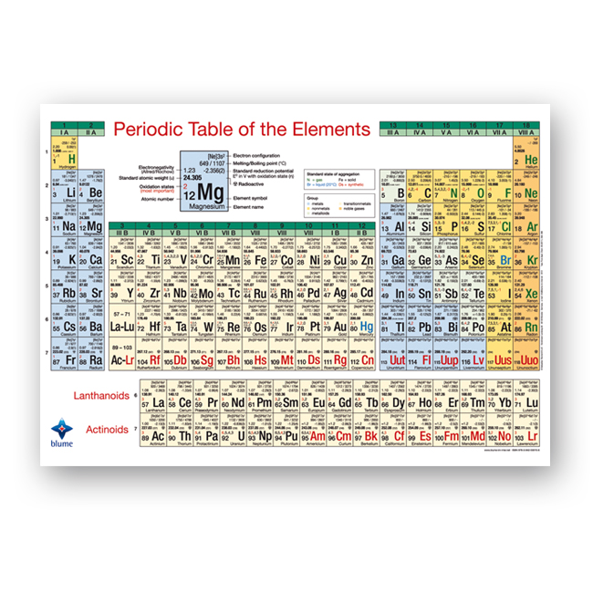Periodic table of elements - DIN A2