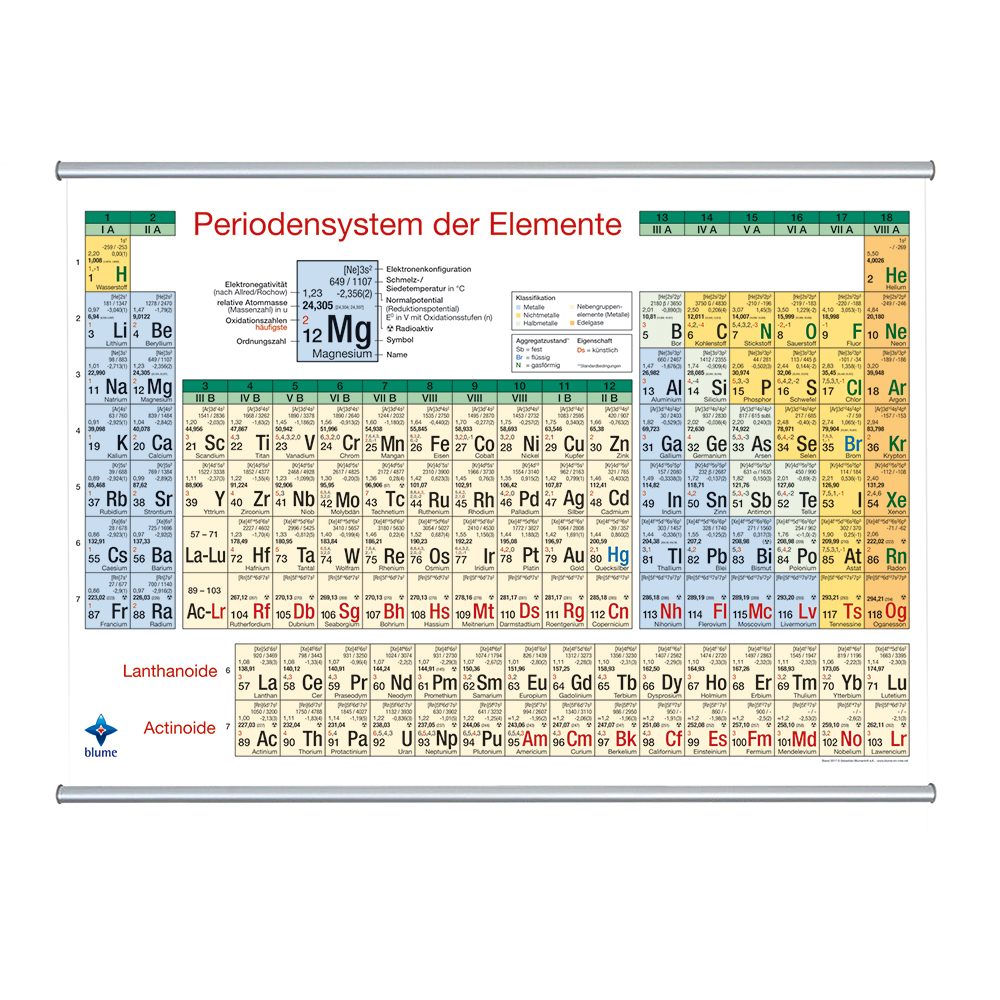 Periodensystem - Wandkarte