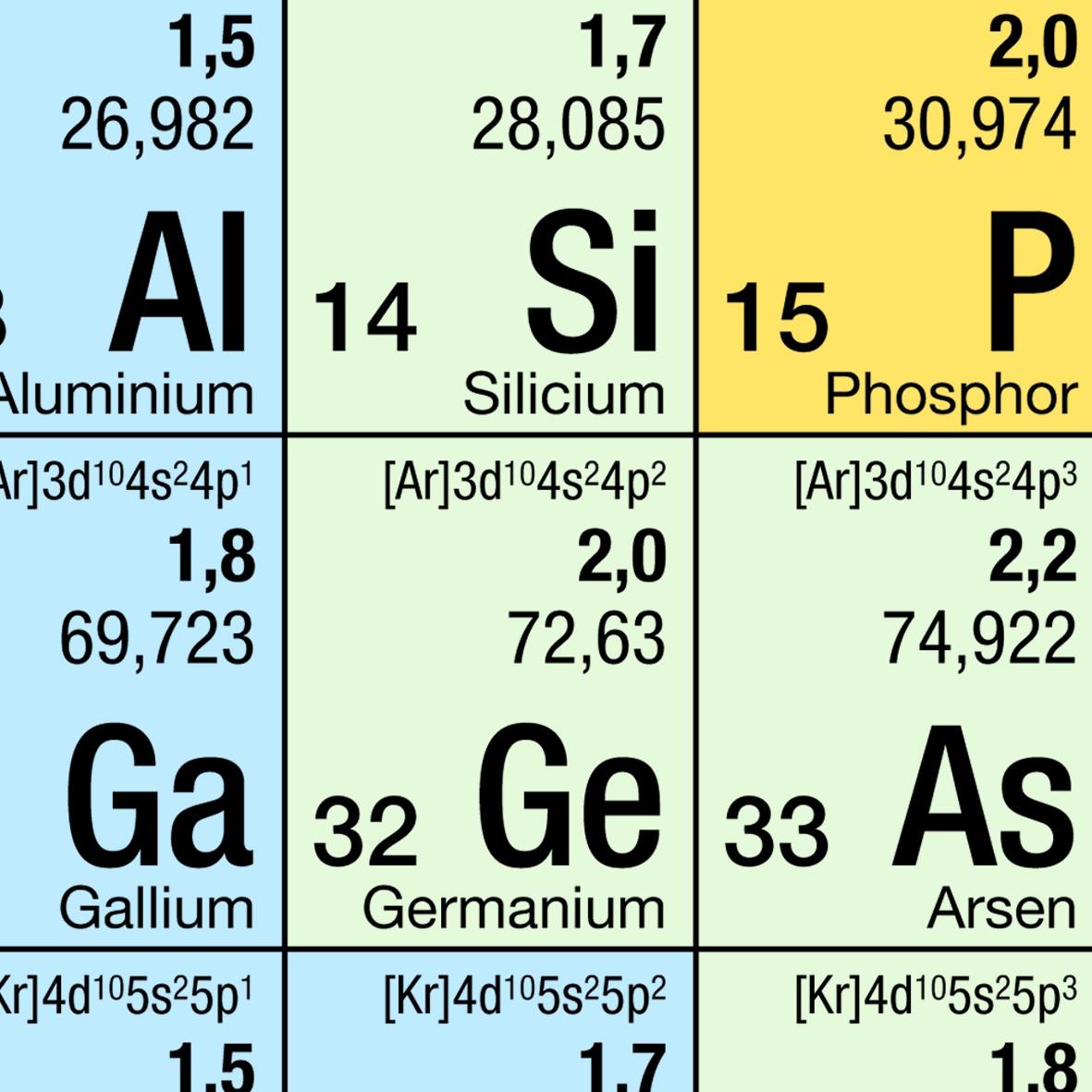 Periodensystem der Elemente - DINA4 - Schülerversion