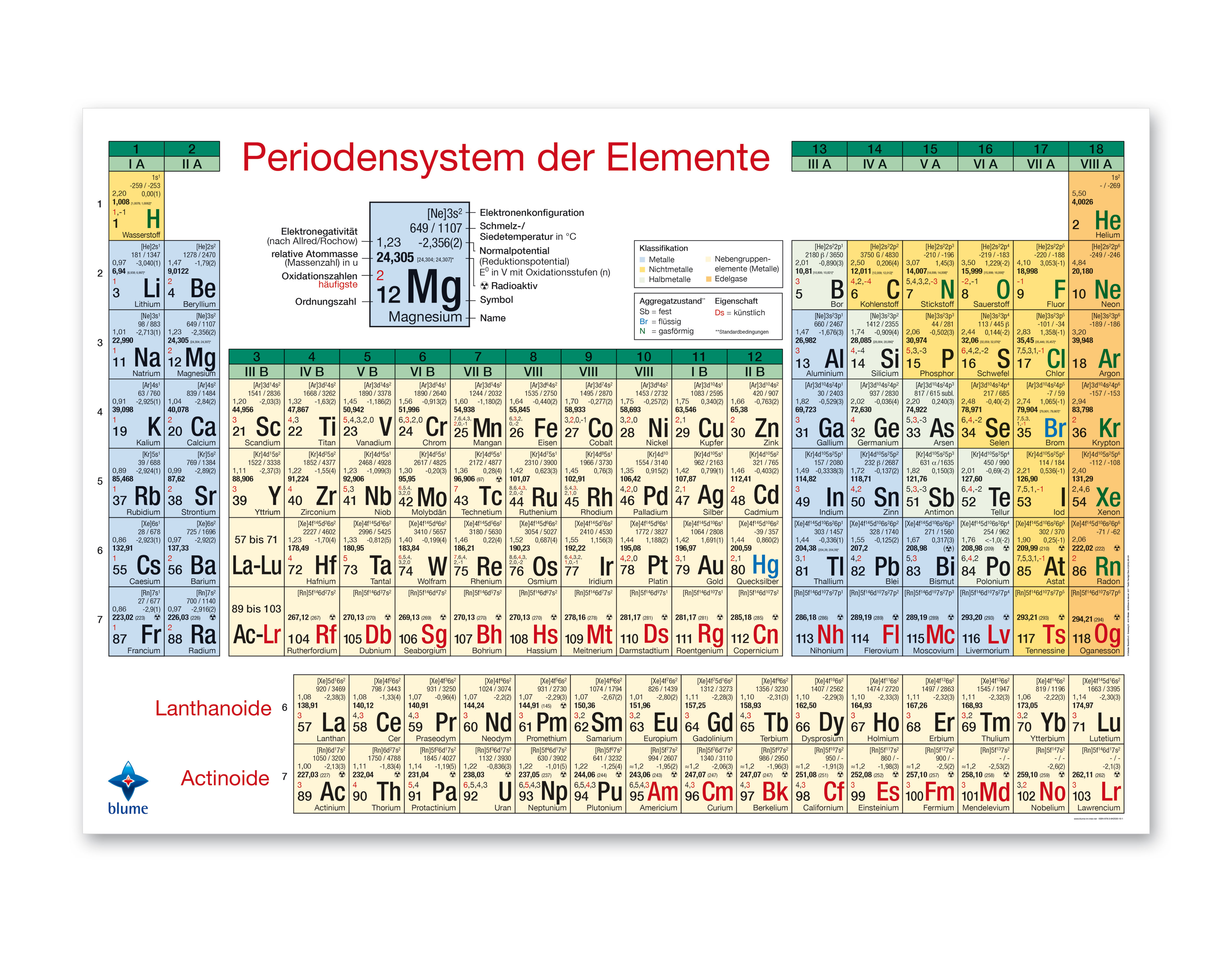 Periodensystem-Poster