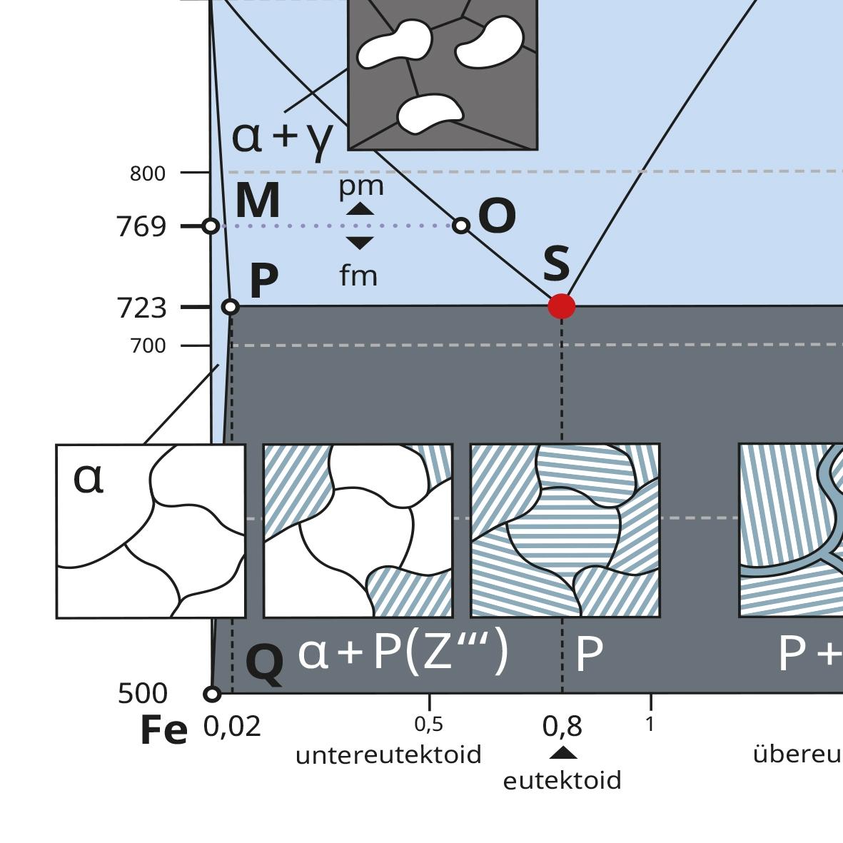 Eisen-Kohlenstoff-Diagramm-Wandkarte