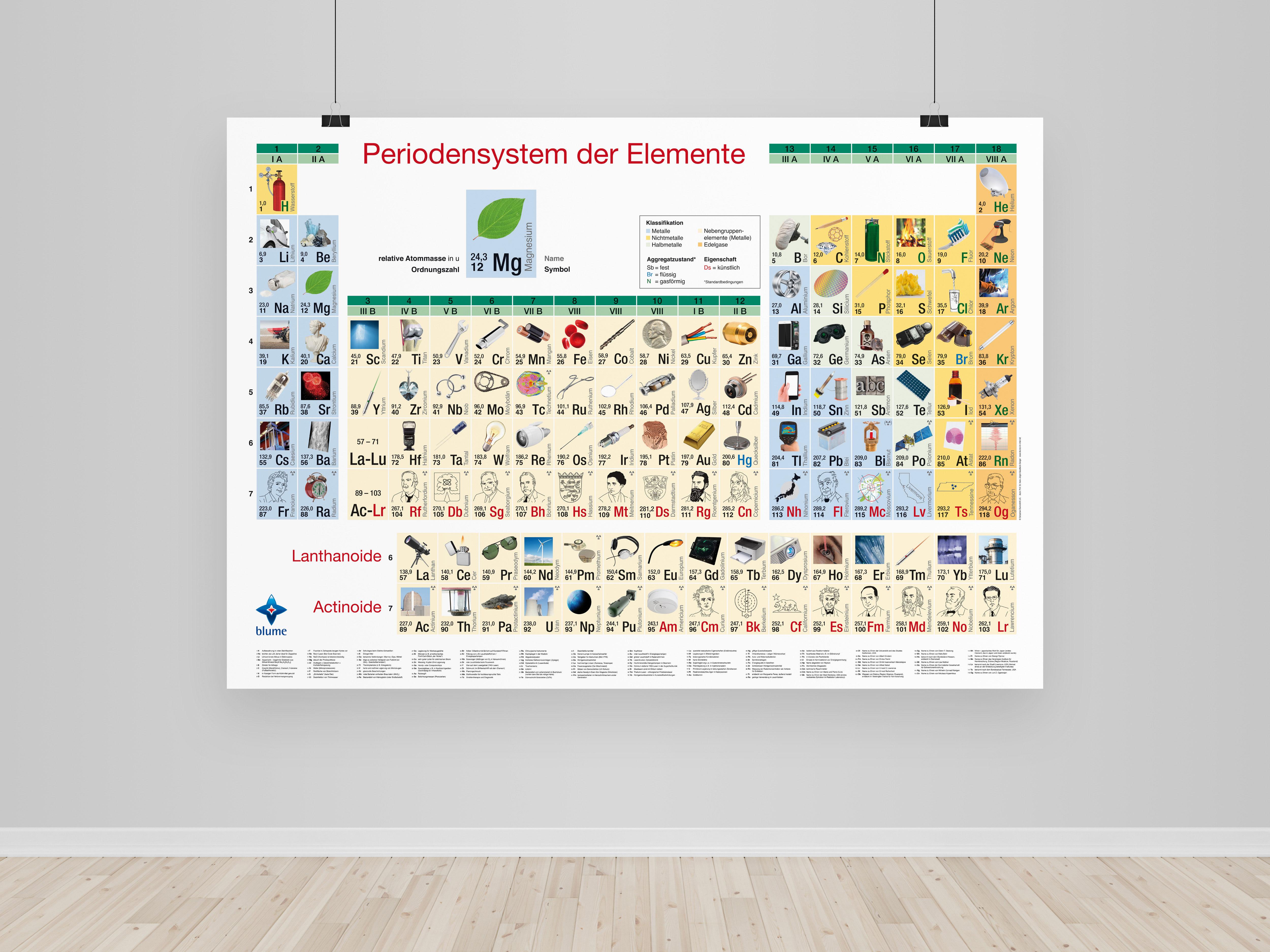 Bilder-Periodensystem - Poster