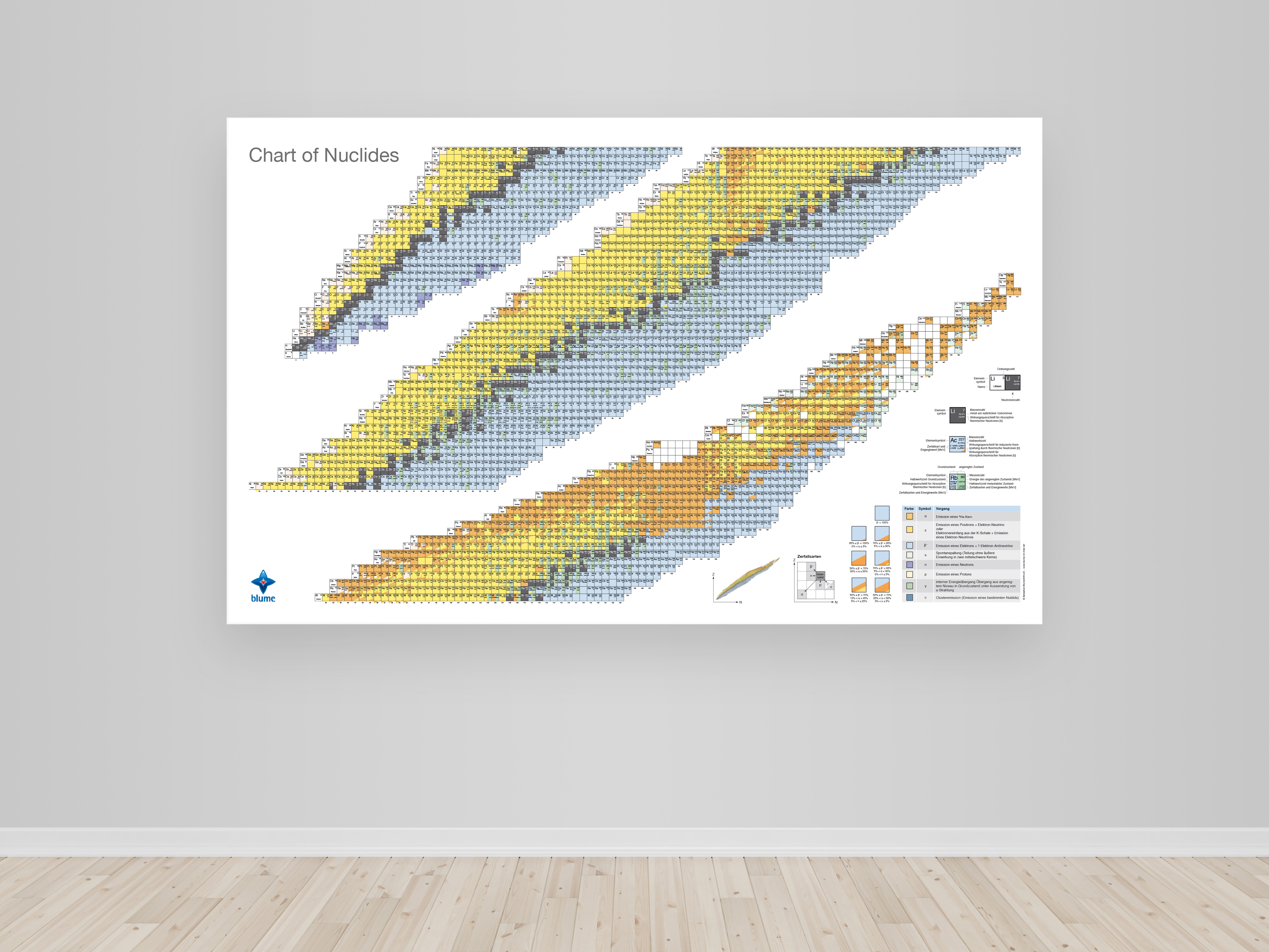 Chart of Nuclides - Poster - full version