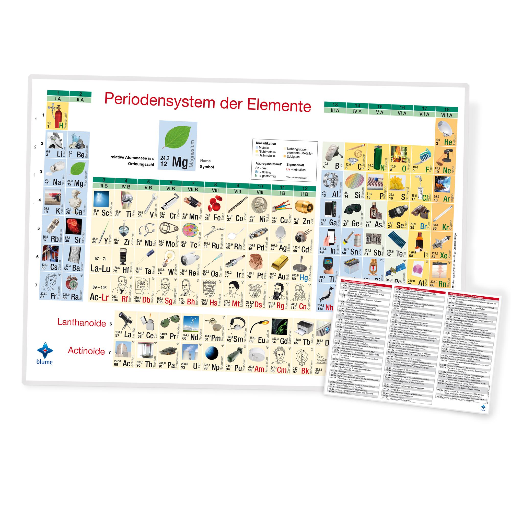 Bilder-Periodensystem der Elemente - DIN A4